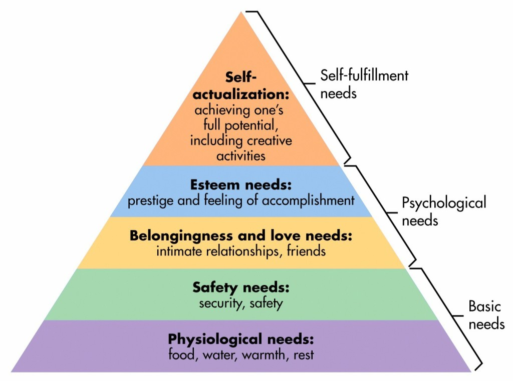 critical analysis od maslows hierarchy of